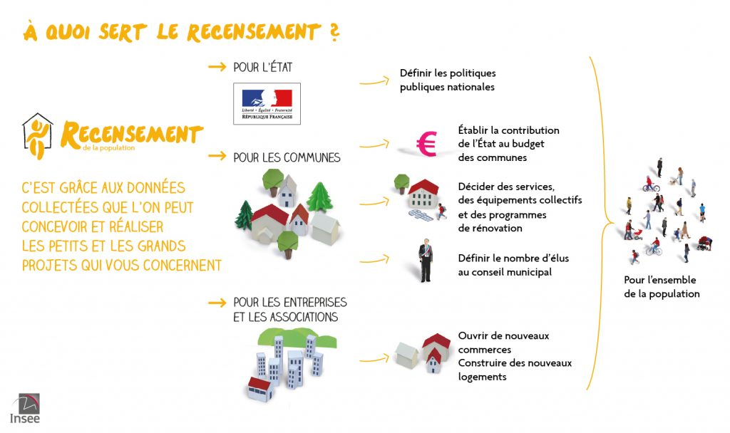 Infographie - Insee